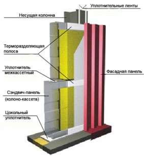 УПТП Уплотнитель Терморазделяющая полоса