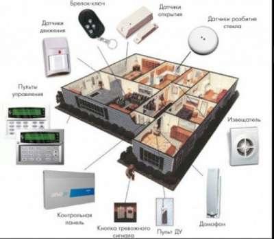 Сигнализация охранная GSM
