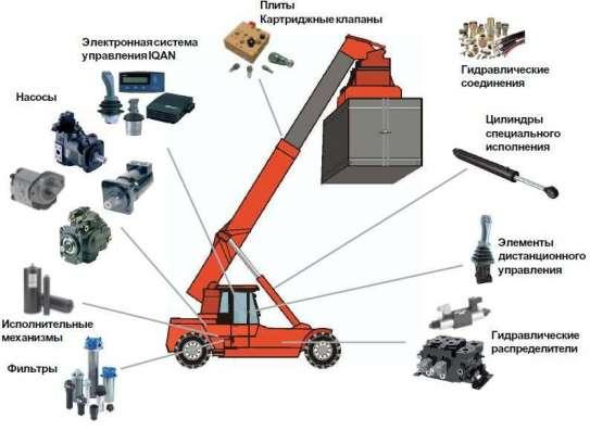 Ремонт гидравлики в Октябрьском р-не