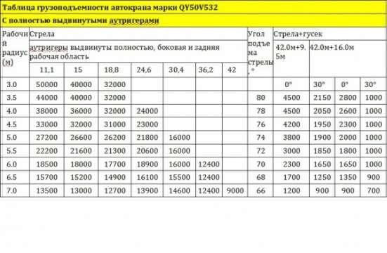 Автокран ZOOMLION QY50V532 в Москве Фото 2